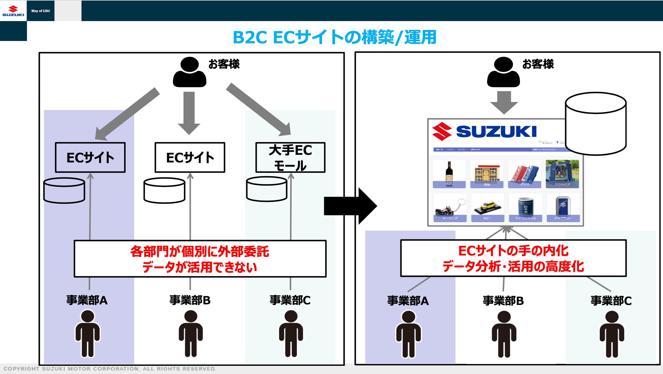 SUZUKI様_B2CECサイトの構築・運用