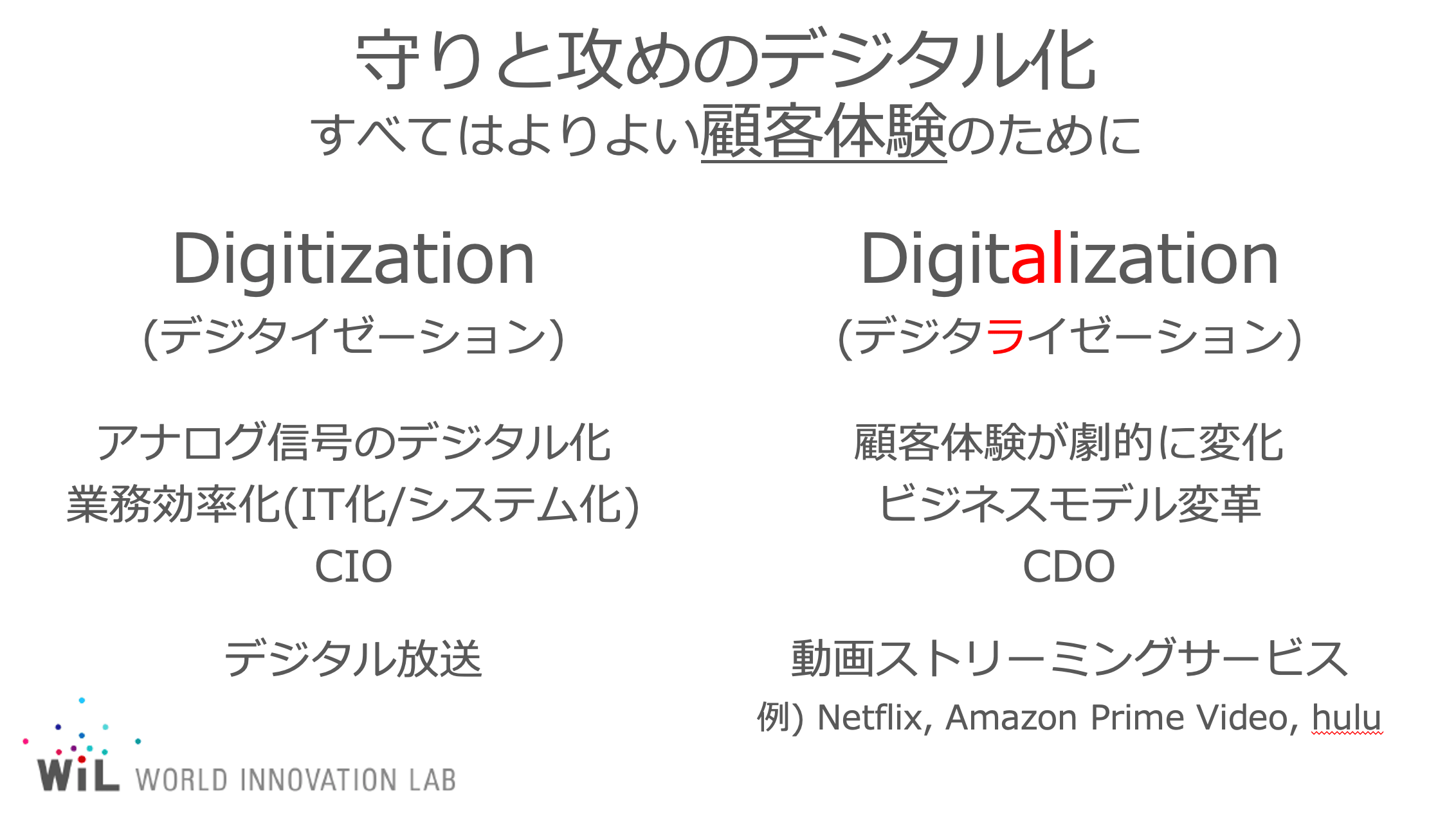 digitization-digitalization