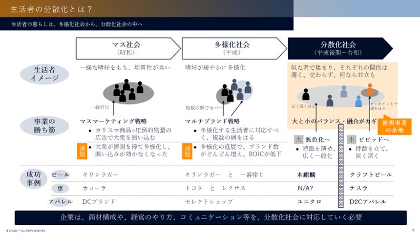 ドリームインキュベータ様_講演録_図2