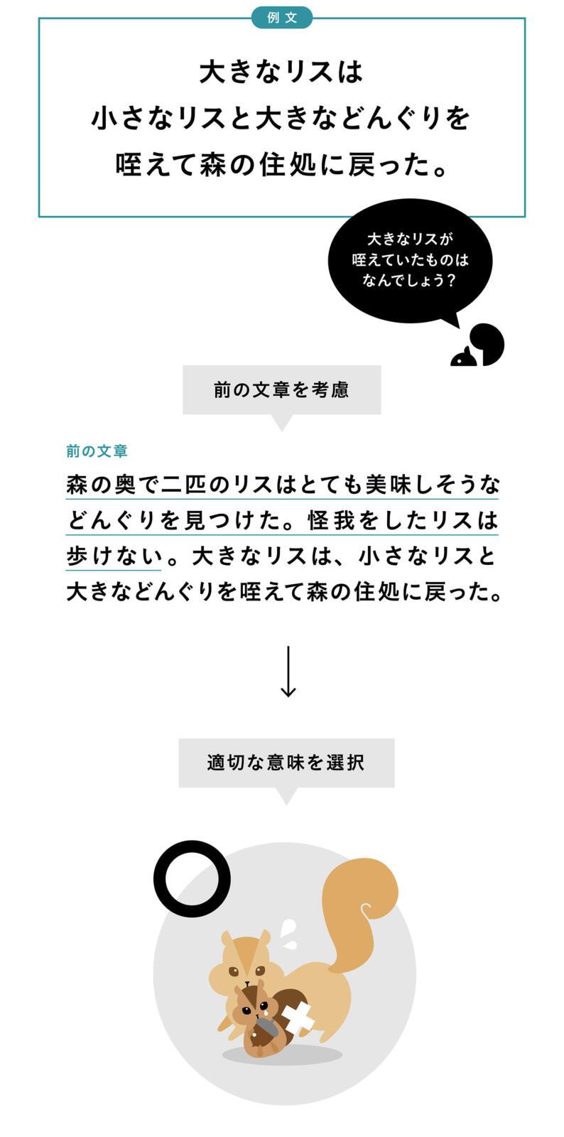 注目される自然言語処理-episode02_12