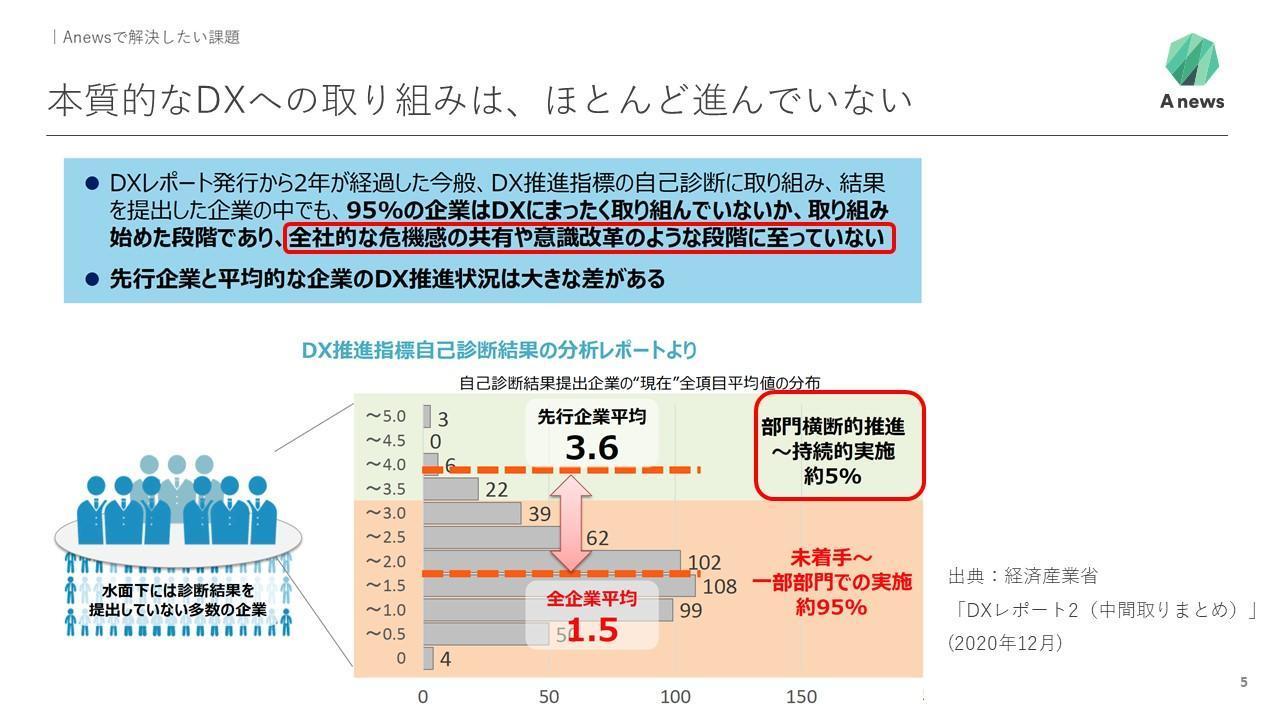 経済産業省のDXレポート2による各企業のDX推進状況