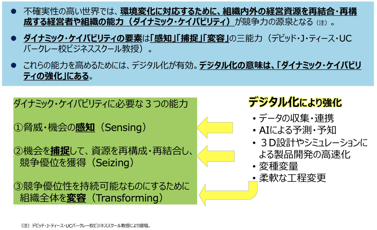 ダイナミック・ケイパビリティの3つの能力を説明した図