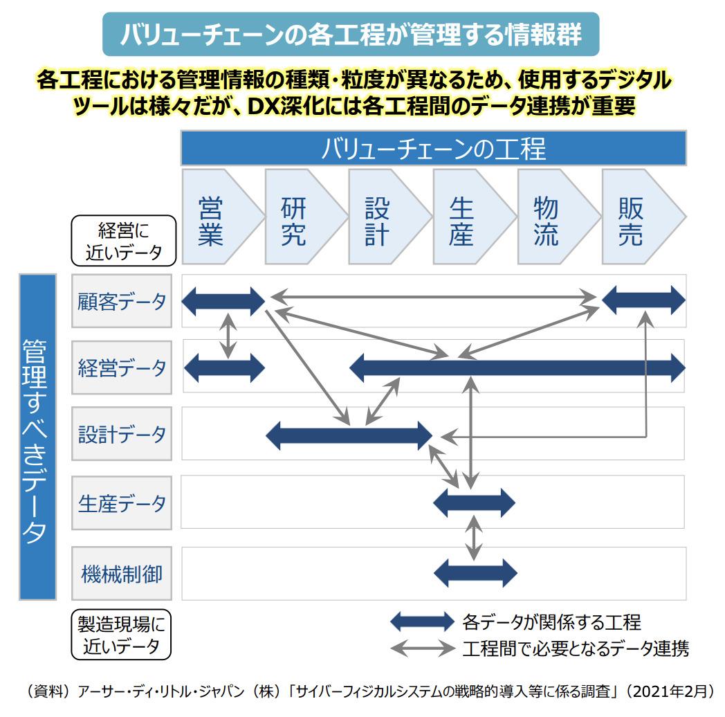 バリューチェーンの工程とデータ連携を表す図