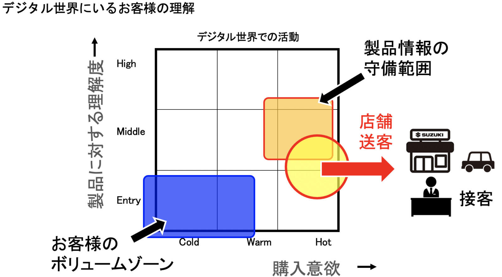 デジタル世界にいるお客様の理解を示した図